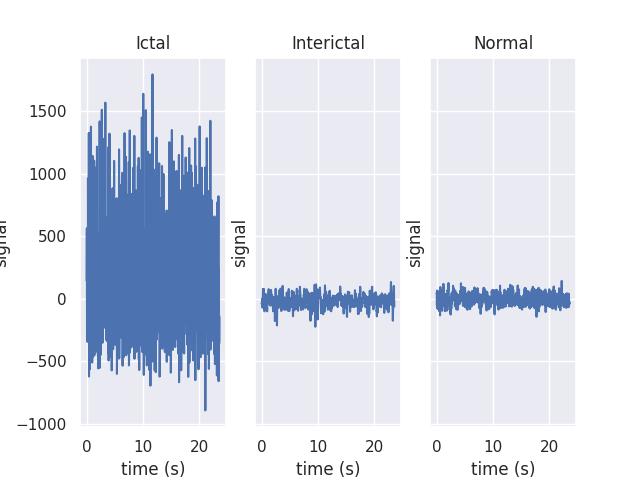 Epilepsy Detection Using EEG Data — cesium vUndefined